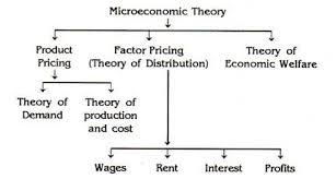 Microeconomics Useful Notes On Microeconomics With Diagram