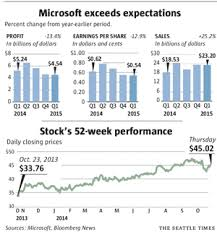 Microsoft Profit 2015 Microsoft Results Top Forecasts Helped By Cloud Consumer Hardware
