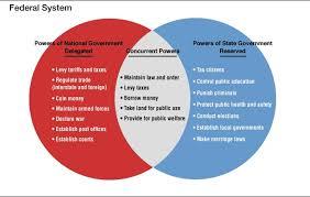 The Federal In Federalism Venn Diagram Answers Venn Diagram Of Powers Manual E Books