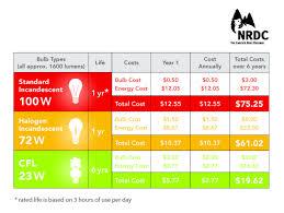 Light Cost Fyi Light Bulb Efficiency Cost Chart Bulb Light Bulb