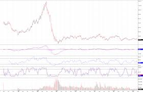 United States Oil Fund Lp Nysearca Uso Weekly Chart 2013