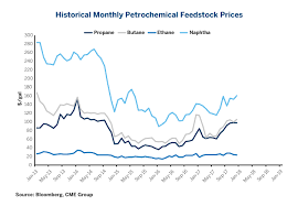 Historical Ethane Price Chart U S Petrochemical Market Highlights Cme Group