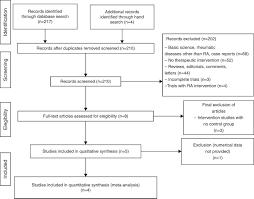 Influence Of Periodontal Treatment On Rheumatoid Arthritis