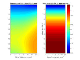 tutorial for photonattenuation package