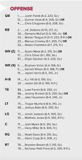Buckeyes Depth Chart First Thoughts On Ohio States Opening Week Depth Chart