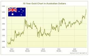 Aud To Argentine Peso Chart Can You Buy Gold At A 25 Discount Yes If You Buy It In