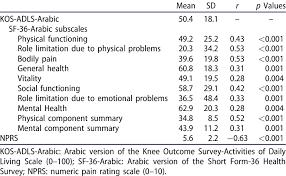 Arabic Measures Chart Descriptive Statistics Of The Baseline Kos Adls Arabic And