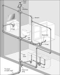 this diagram of a typical dwv system is called a plumbing tree