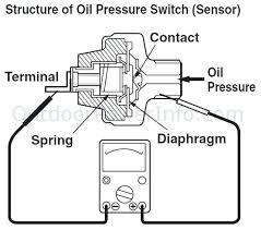 fan light switch wiring restorationsafford org fan light switch wiring engine pressure switch wiring diagram gm oil pressure switch wiring diagram low