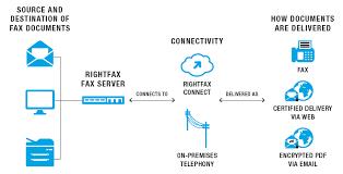 Document Fax Rightfax Enterprise Fax Server Software Overview