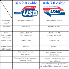 what s the difference between the blue and black usb ports quora other peripheral devices like keyboard and mouse are usually connected to the black ones as they don t require high bandwidth