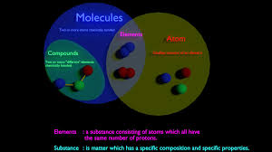 Ionic Vs Covalent Bonds Venn Diagram Visual Explanation Between Molecule Vs Compound Vs Element