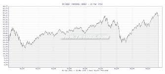 Qqq 10 Year Chart Who Discovered Crude Oil