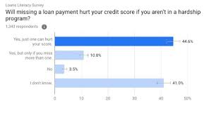 Need a personal loan to tackle your unexpected financial situation? Best Bad Credit Loans Of 2021 U S News