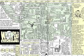 Dispensational Chart Pdf Dispensationalism Study Archive Preteristarchive Com The