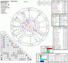 Astrology Birth Chart Calculator Www Bedowntowndaytona Com