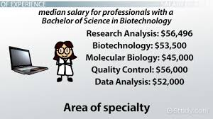 salary scale for biotechnology majors a year degree