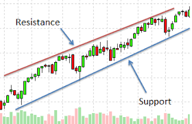 How To Use Breakout Entry Strategy In Your Trading Axitrader