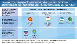 Трудовая миграция из Центральной Азии в Россию в контексте   55 Трудовая миграция 1