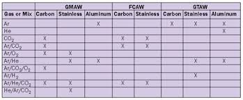 Choosing Shielding Gases For Arc Welding