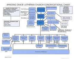 Aglc Org Chart Amazing Grace Lutheran Church The