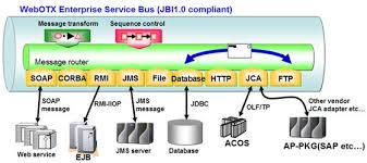 Enterprise Service Bus Soa Service Integration Infrastructure