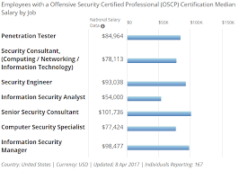 security salary how to get a job as an ethical hacker