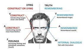 Lying Eye Chart Eye Movements When Lying How Your Eyes Betray Your Lies