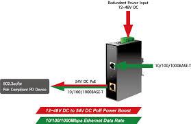 IPOE-171-95W Industrial <b>Single</b>-<b>Port 10/100</b>/<b>1000Mbps</b> 802.3bt PoE ...