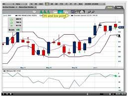 Stock Chart Analysis Tools Stock Technical Analysis Of The S P Index