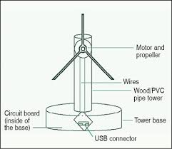 5v portable wind turbine detailed project with guidelines wind turbine charge controller wiring diagram 7 proposed setup of the portable wind turbine