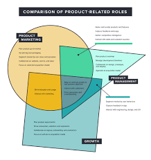 Comparison Venn Diagram Venn Diagram A Comparison Of Product Related Roles