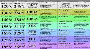 Decarboxylation Temperature Chart Vaporization Cbd Thc Boiling Points
