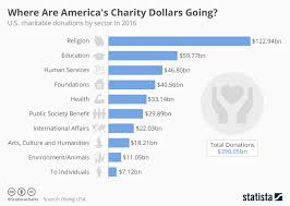 Chart Where Are Americas Charity Dollars Going Statista