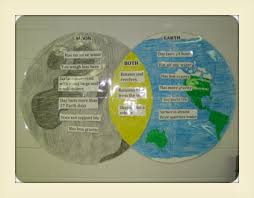 Earth Moon Venn Diagram Pin On Kipp Unit 4