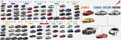 Fri, jul 16, 2021, 11:36am edt One Of The Main Strengths Of Volkswagen Group Is Its Ability To Save Costs Through Synergies Among The Brands The Group Has Currently 17 Different Platforms For 95 Models And Still Wants