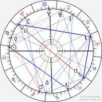 Jaden Smith Birth Chart Will Smith Natal Chart Michael W Smith Astro Birth