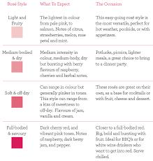 26 Exact Rose Wine Chart