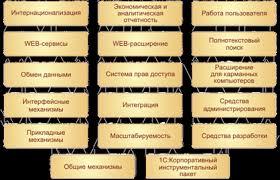 Отчет по практике Система С Предприятие ru Рис 3 Общая архитектура 1С Предприятие
