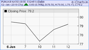 Punjab National Bank Stock Chart Punjab National Bank Share Price Chart And Tips