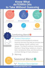 Essential Oil Frequency Chart Doterra My Itovi Essential Oil Scanner Review Best Essential Oils