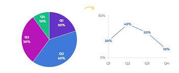 4 Piece Pie Chart When Pie Charts Are Okay Seriously Guidelines For Using