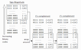Integers Examples A Tutorial On Data Representation Integers Floating Point Numbers