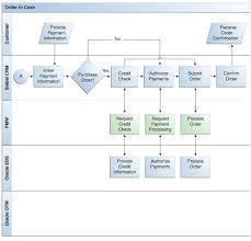 Siebel Crm Integration Pack For Oracle Order Management