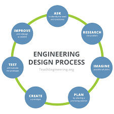 Training Design Process 7 Steps Engineering Design Process Teachengineering