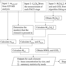 Flow Chart Of The Mass Distribution By Composition And Size