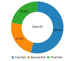 Javascript Adding Multiple Titles Do C3 Js Donut Chart