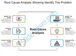 Root Cause Analysis Template Cool Root Cause Analysis Showing Identify The Problem PowerPoint