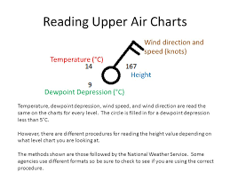 Upper Air Charts By Tom Collow November 8 Reading Upper Air