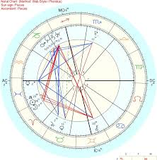 Astrology Charts For Children Astrology Indications Of Indigo Children Kati Magoon